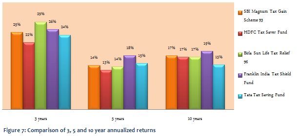 Equity Linked Saving Schemes - Comparison of annualized returns over three, five year and 10 year periods