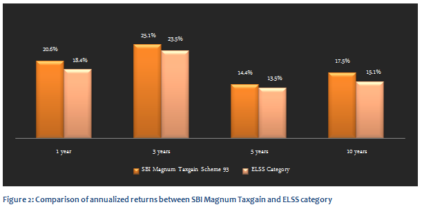 Equity Linked Saving Schemes - Comparison of annualized returns between SBI Magnum Taxgain and ELSS category