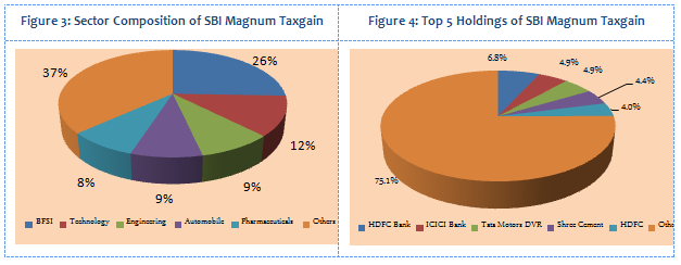 Equity Linked Saving Schemes - Sector Composition and Top 5 Holdings of SBI Magnum Taxgain