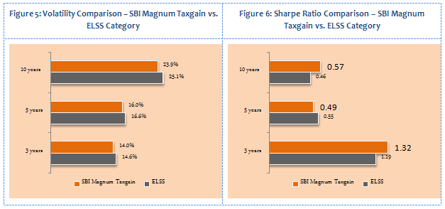 Equity Linked Saving Schemes - Comparison of volatilities and Sharpe ratios between SBI Magnum Taxgain Scheme 93 and ELSS funds category