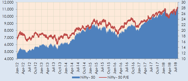 Nifty movement and Nifty Price to Earnings ratio over the last 6 years