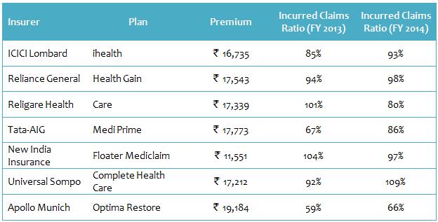 Best Health Insurance Plans in 2015: Family Floater