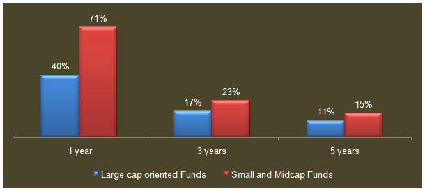 Mid and Small Cap Funds - Annualized returns for large cap oriented and small & midcap funds