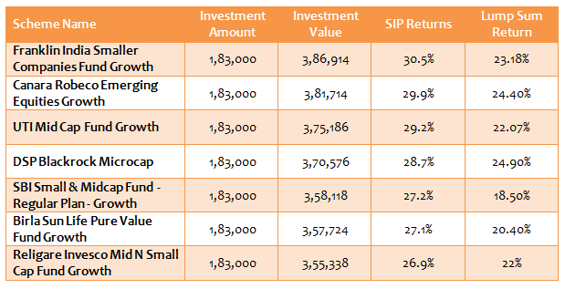 Mid and Small Cap Funds - List of top 7 small and midcap funds for systematic investment plans
