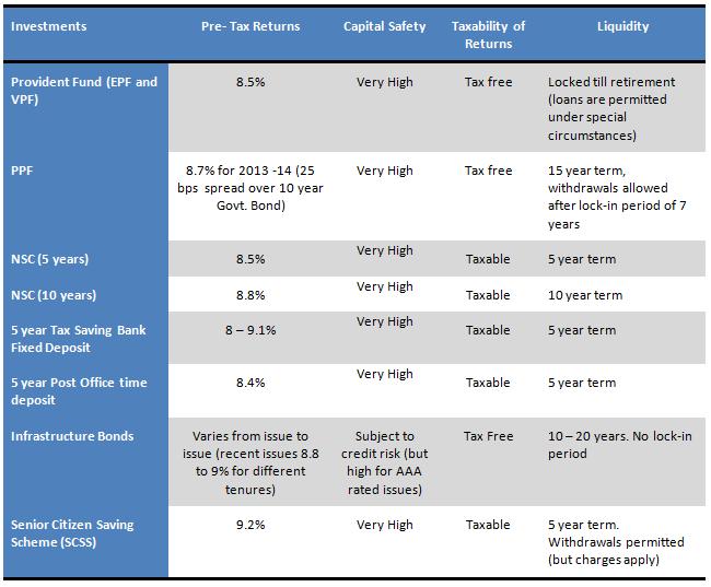 best tax saving investment for senior citizens