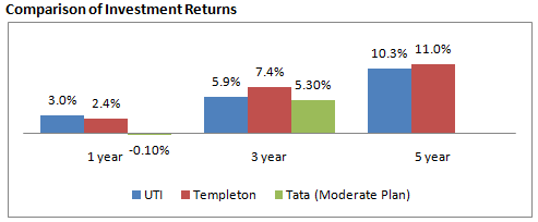 comparison of reliance mutual fund with
