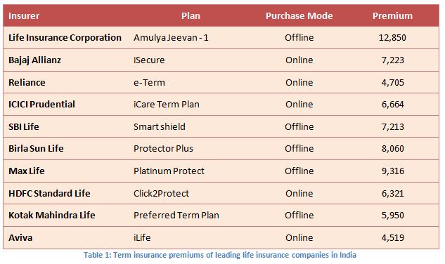 Life Insurance Corporation Of India Term Plan