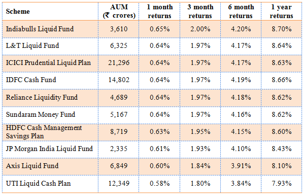 Mutual Funds - Liquid Fund Returns