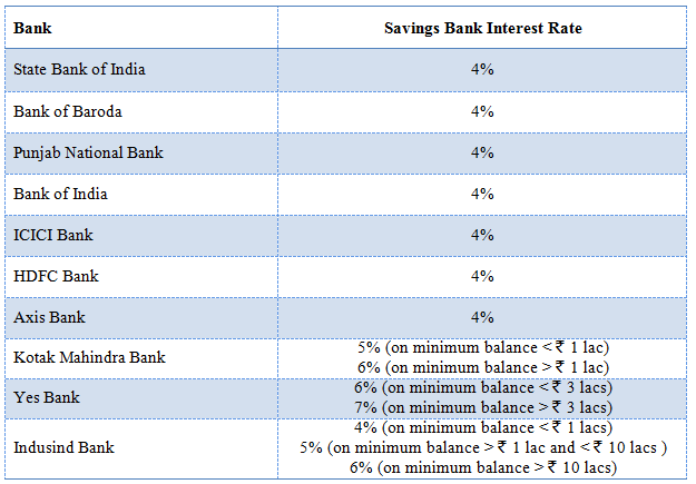 Mutual Funds - Savings Bank Interest