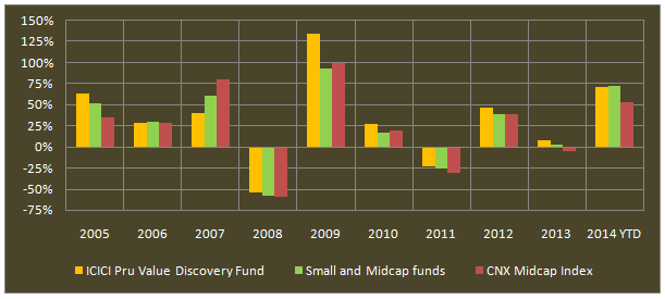 Mid and Small Cap Funds - The annual returns of ICICI Prudential Value Discovery fund, small/midcap funds category and CNX Midcap index