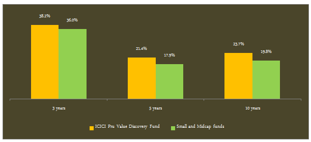 Mid and Small Cap Funds - The trailing 3, 5 and 10 years returns of ICICI Prudential Value Discovery Fund and the small/midcap funds category
