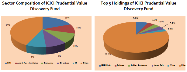 Mid and Small Cap Funds - Sector Composition and Top 5 Holdings of ICICI Prudential Value Discovery fund