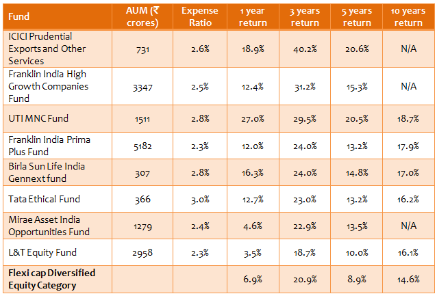 Diversified Equity Funds - Top 10 flexi cap diversified equity consistent performers