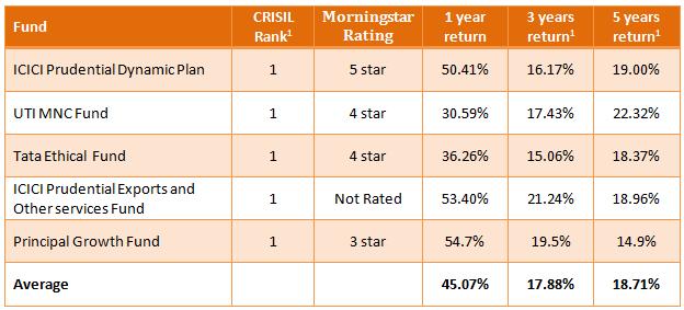 crisil mutual fund ranking pdf