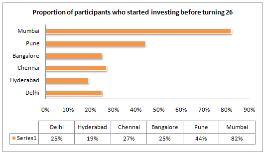 Proportion of participants who started investing before turning 26