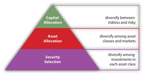 The pyramid helps depict the diversification levels at a quick glance