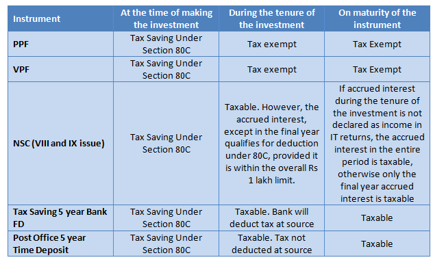 Best tax saving options in india