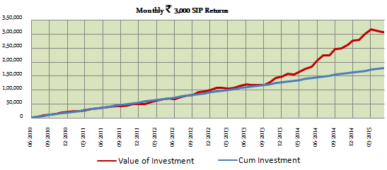 Diversified Equity Funds - Growth of Rs. 3000 SIP in SBI Magnum Multiplier Cap fund over the last 5 years