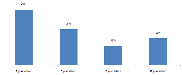 Diversified Equity Funds - the trailing returns of the SBI Magnum Multiplier fund over 1, 3, 5 and 10 year period