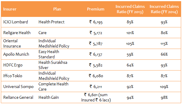 Health Insurance - Individual Mediclaim plans with the premiums and the incurred claims ratio