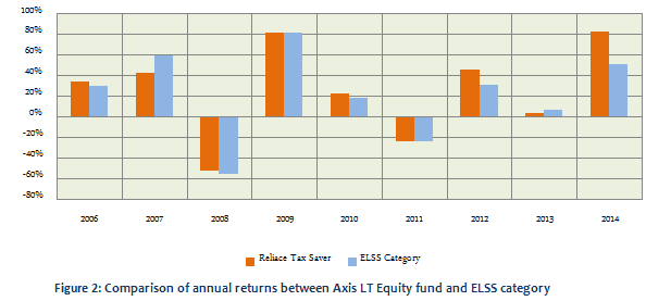 comparative study of equity linked savings