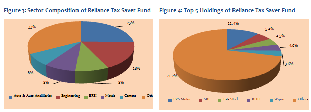 Equity Linked Saving Schemes - Sector Composition and Top 5 Holdings of Reliance Tax Saver Fund