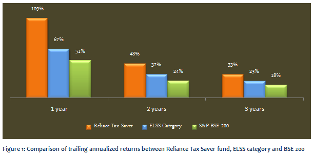 Equity Linked Saving Schemes - Comparison of trailing annualized returns between Reliance Tax Saver fund, ELSS funds category and BSE 200