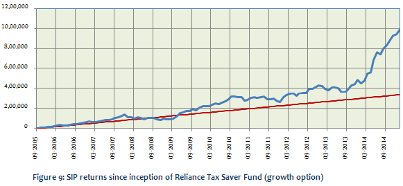 Equity Linked Saving Schemes - SIP returns since inception in Reliance Tax Saver fund (growth option)