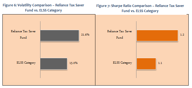Equity Linked Saving Schemes - Volatility Comparison and Sharp Ratio Comparison - Reliance Tax Saver fund vs. ELSS Category