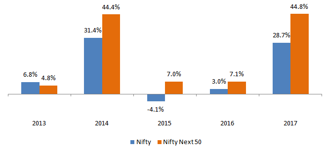Nifty Monthly Returns