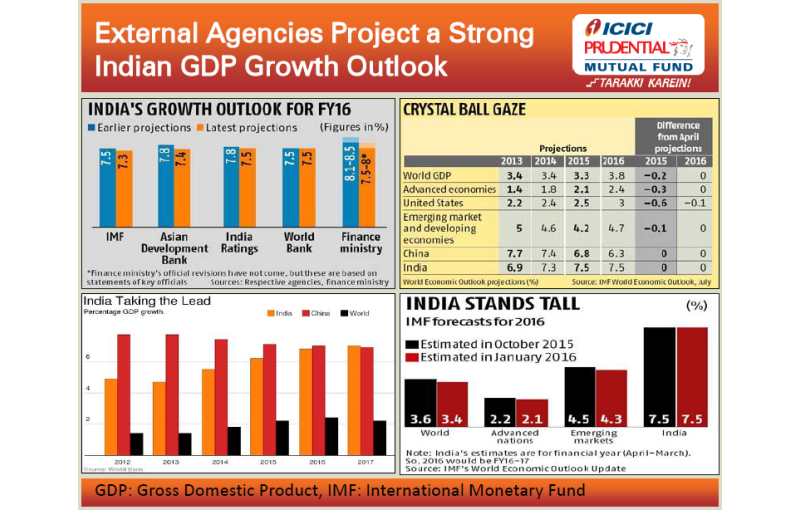 Mutual Funds article in Advisorkhoj - ICICI Prudential India Recovery Series 4: Investing in the Indian equity market recovery theme may give excellent returns