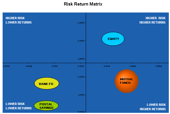risk return analysis on fmcg sector in india by rahul welde Track news and analysis on indian industry, banking and financial services, epfo, energy, manufacturing and more sectors  coai has suggested measures to the government to prevent a return to.