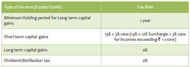 Tax treatment of equity funds