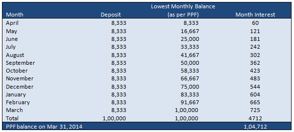 Amit's PPF Balance at the end of the year