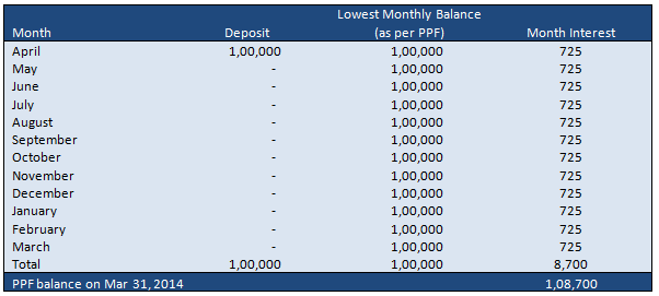 Punit's PPF Balance at the end of the year