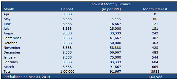Sumit's PPF Balance at the end of the year