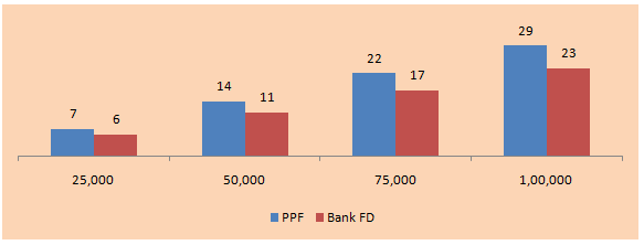How much should you contribute to your PPF account