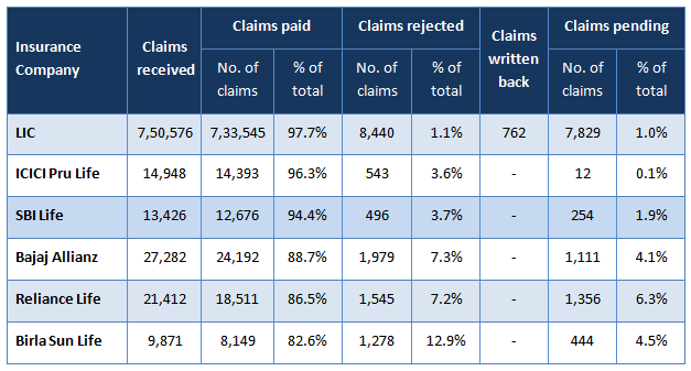 Life Insurance - Claims settlement ratio for the some of the biggest life insurers