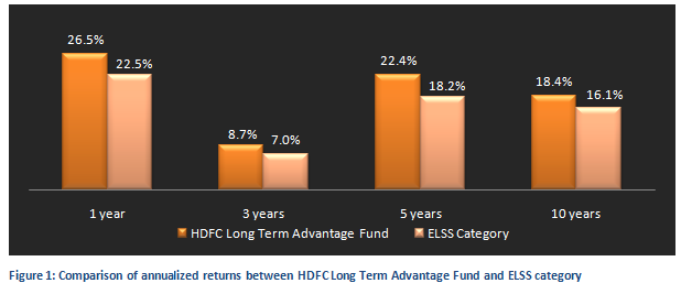Equity Linked Saving Schemes - Comparison of annualized returns between HDFC Long Term Advantage Fund and ELSS Category