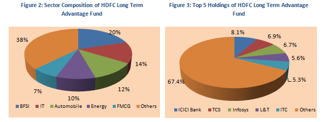 Equity Linked Saving Schemes - Sector Composition and Top 5 Holdings of HDFC Long Term Advantage Fund