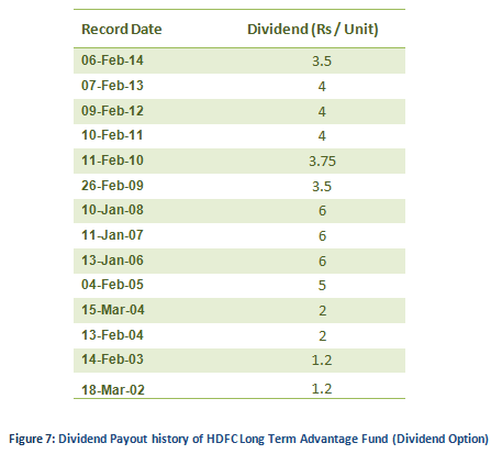 Equity Linked Saving Schemes - Dividend Payout history of HDFC Long Term Advantage Fund (Dividend Option)