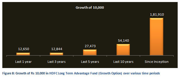 Equity Linked Saving Schemes - Growth of Rs 10,000 in HDFC Long Term Advantage Fund (Growth Option) over various time periods