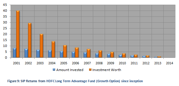Equity Linked Saving Schemes - SIP Returns from HDFC Long Term Advantage (Growth Option) since inception