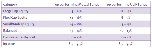 Mutual Funds - Comparison of ULIP and Mutual Fund performance