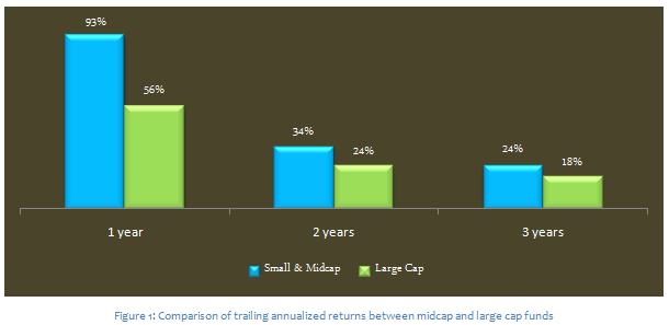 Mid & Small Cap Funds - Comparison of trailing annualized returns between midcap funds and large cap funds