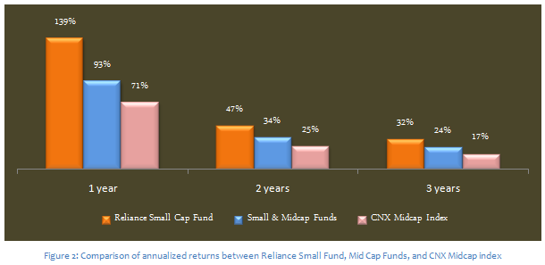 Mid & Small Cap Funds - Comparison of annualized returns between Reliance small cap fund, Midcap funds and CNX Midcap index