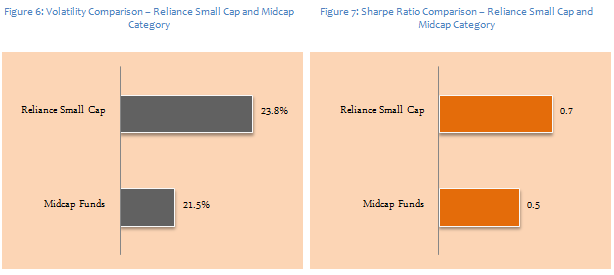Mid & Small Cap Funds - Comparison of volatilities and Sharpe ratios between Reliance Small Cap fund and small and midcap funds category