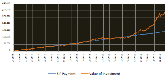 Mid & Small Cap Funds - SIP returns since inception of Rs 3000 invested monthly in the Reliance Small Cap fund (growth option)
