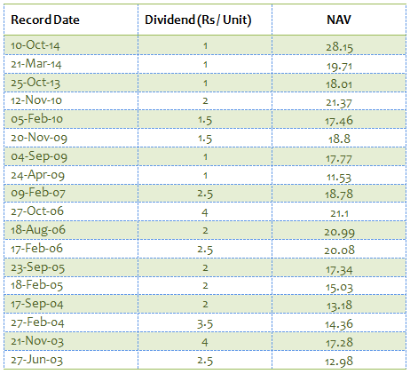 Mid and Small Cap Funds - Dividend Payout Track Record of Sundaram Select Midcap Dividend Plan