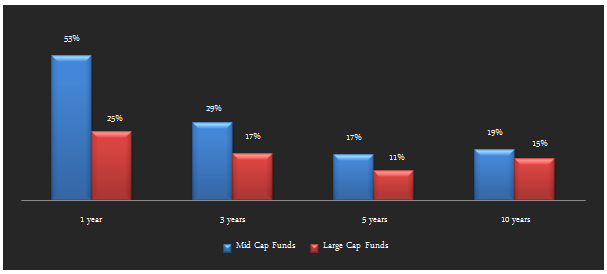 Mid and Small Cap Funds - Comparison of annualized return between midcap and large cap funds over the last 10 years